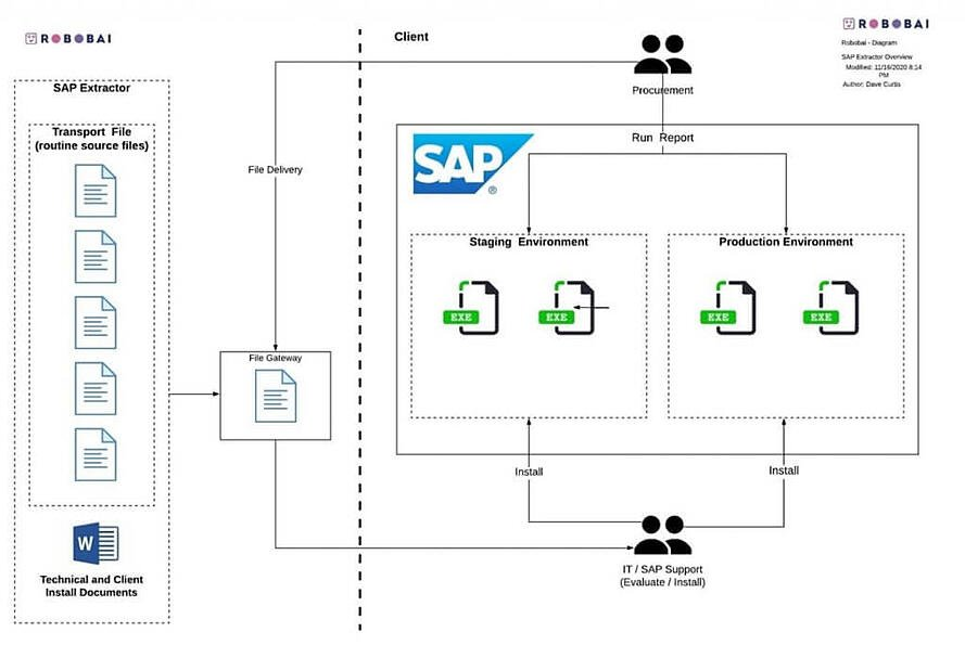 How the SAP Data Extraction Works